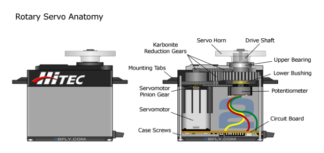rotary-servo-anatomy1